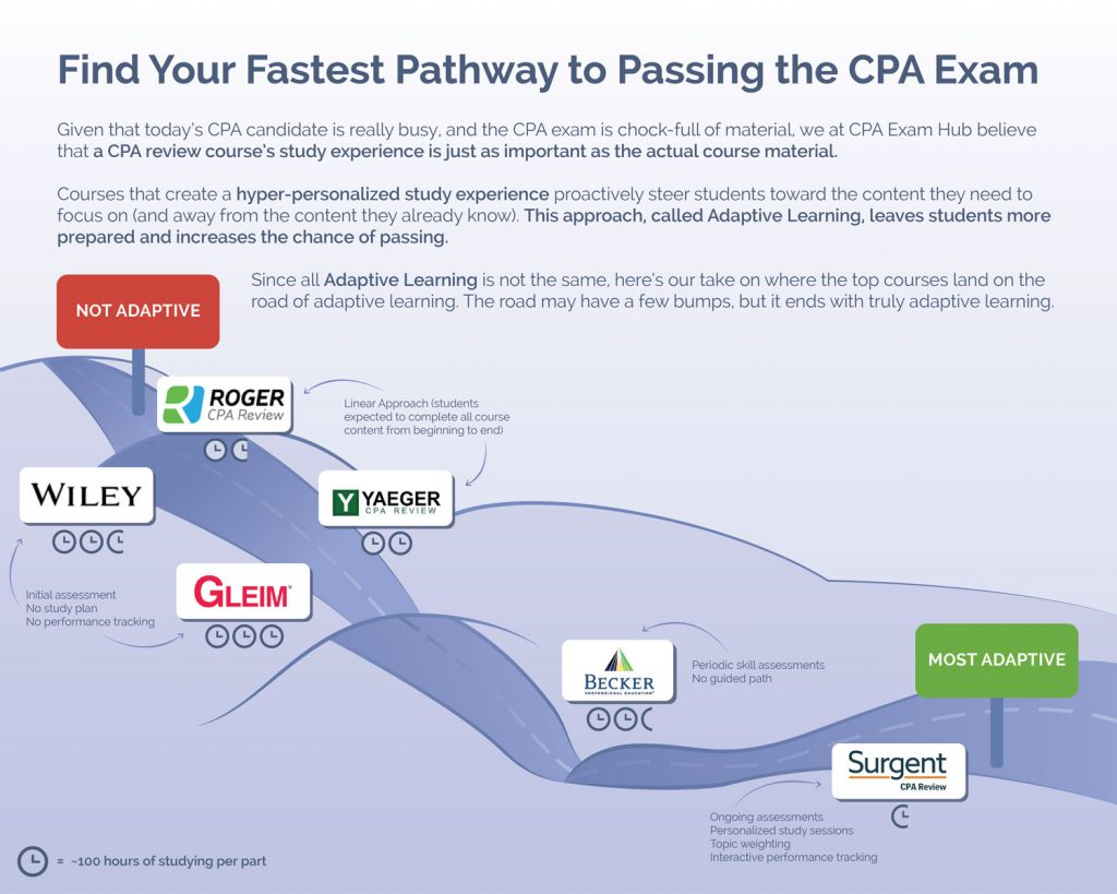 CPA Fastest Pathway