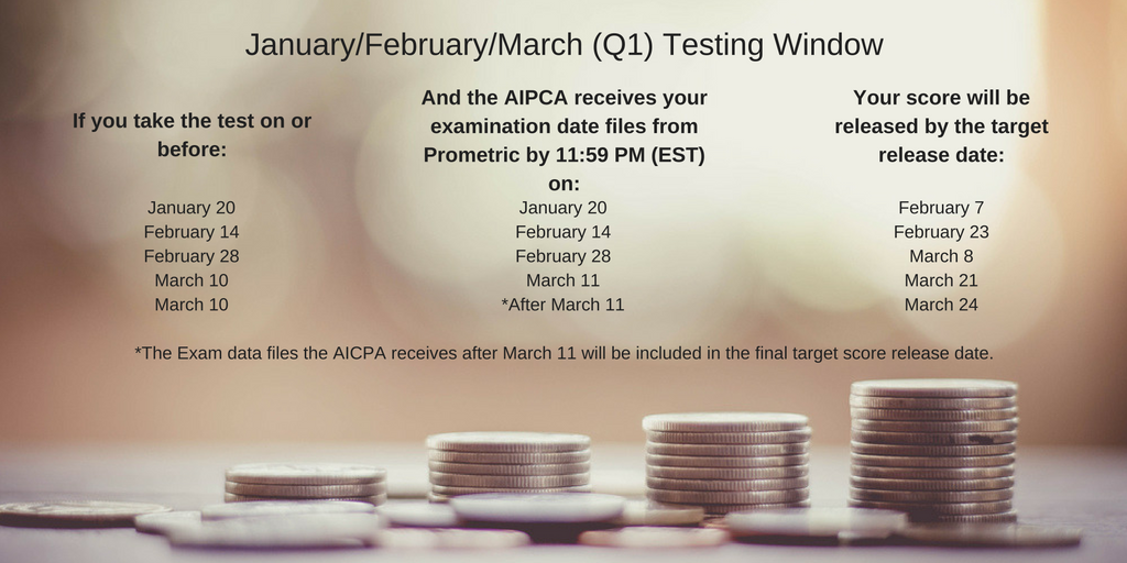 january%2ffebruary%2fmarch-q1-testing-window